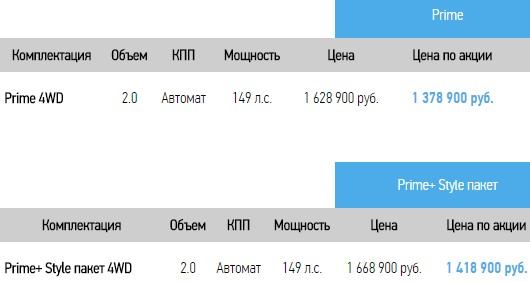 Новый Хендай ix35 цены и комплектации