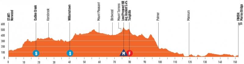 Тур Даун Андер-2020. Превью